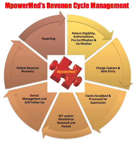 MpowerMed Revenue Wheel