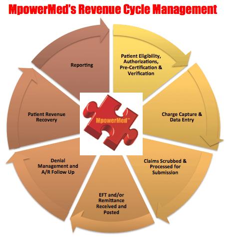 MpowerMed Revenue Wheel