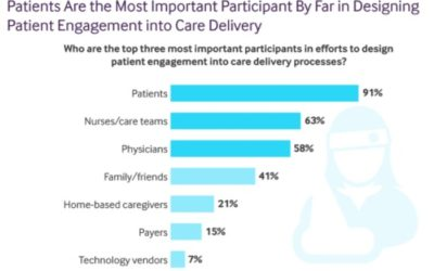 Health Care Providers on the Problems of Patient Engagement Design
